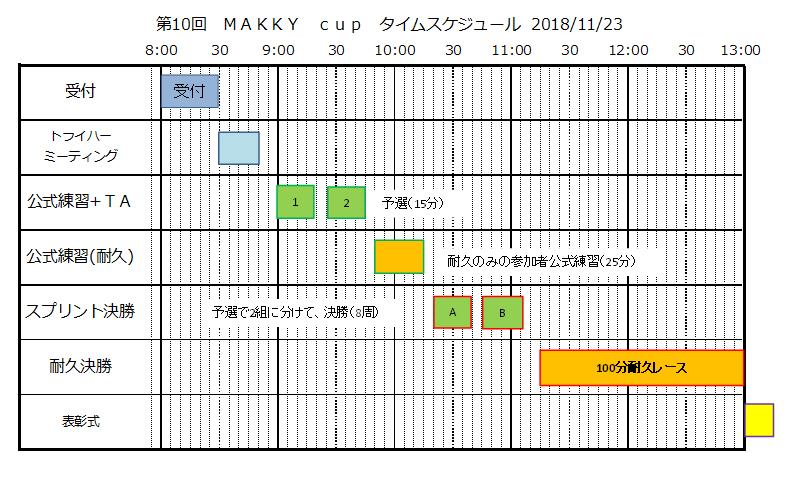 第10回Makkycupカート大会エントリー受付中